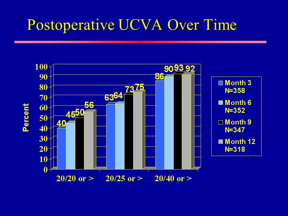 Postoperative UCVA Over Time
