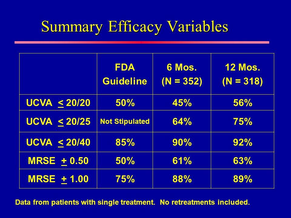 Summary Efficacy Variables FDA Guideline 6 Mos. (N = 352) 12 Mos. (N = 318) UCVA < 20/2050%45%56% UCVA < 20/25 Not Stipulated 64%75% UCVA < 20/4085%90