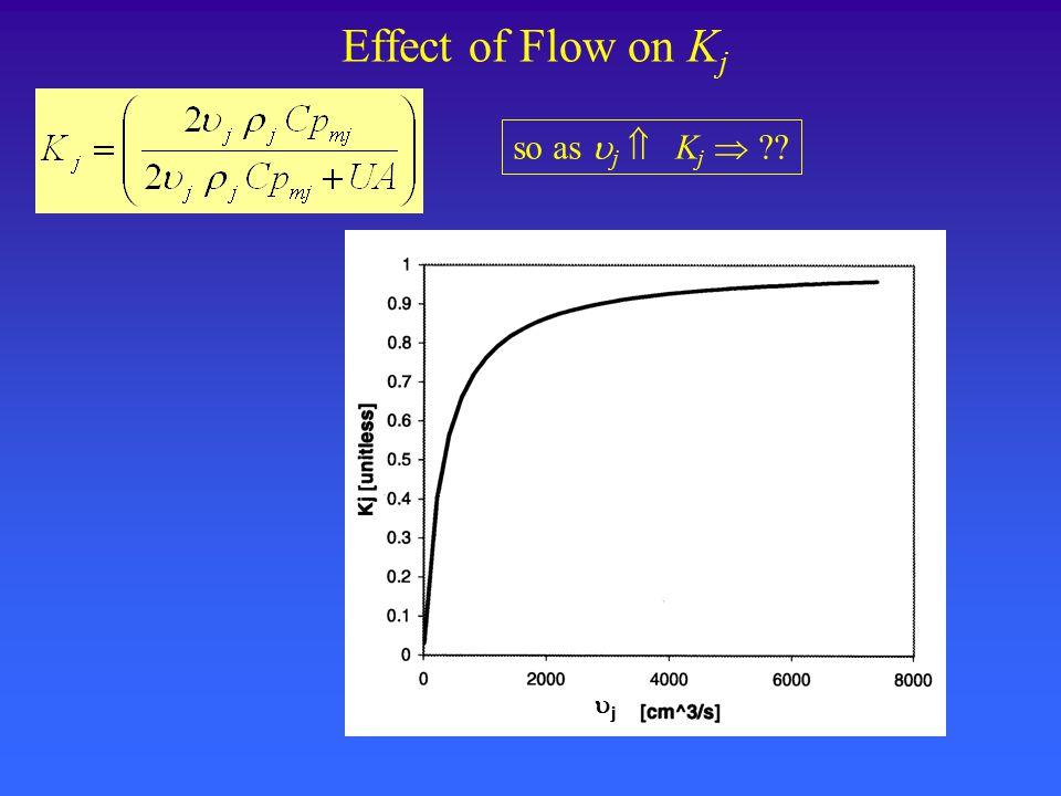 Effect of Flow on K j so as  j  K j  jj