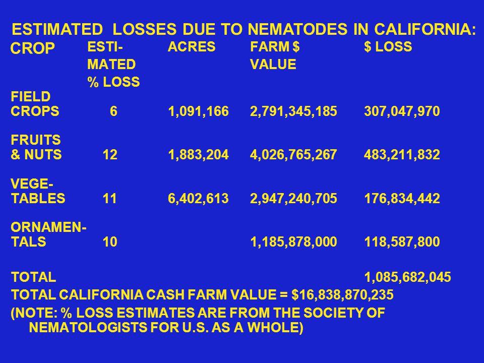 CROP ESTI-ACRESFARM $$ LOSS MATEDVALUE % LOSS FIELD CROPS 61,091,1662,791,345,185307,047,970 FRUITS & NUTS 121,883,2044,026,765,267483,211,832 VEGE- TABLES 116,402,6132,947,240,705176,834,442 ORNAMEN- TALS 101,185,878,000118,587,800 TOTAL1,085,682,045 TOTAL CALIFORNIA CASH FARM VALUE = $16,838,870,235 (NOTE: % LOSS ESTIMATES ARE FROM THE SOCIETY OF NEMATOLOGISTS FOR U.S.