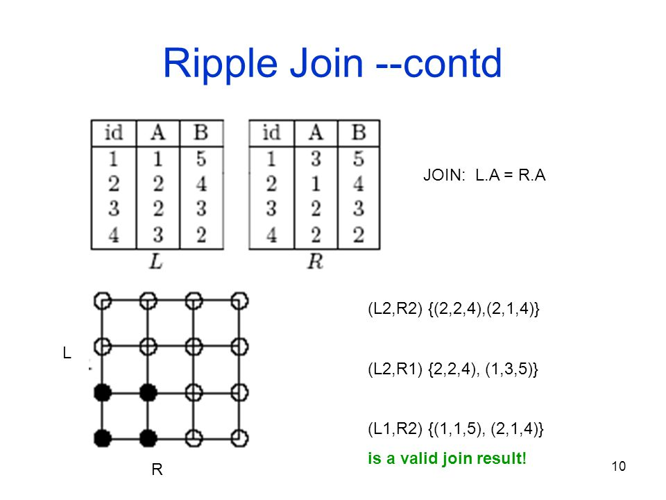 10 Ripple Join --contd JOIN: L.A = R.A (L2,R2) {(2,2,4),(2,1,4)} (L2,R1) {2,2,4), (1,3,5)} (L1,R2) {(1,1,5), (2,1,4)} is a valid join result.