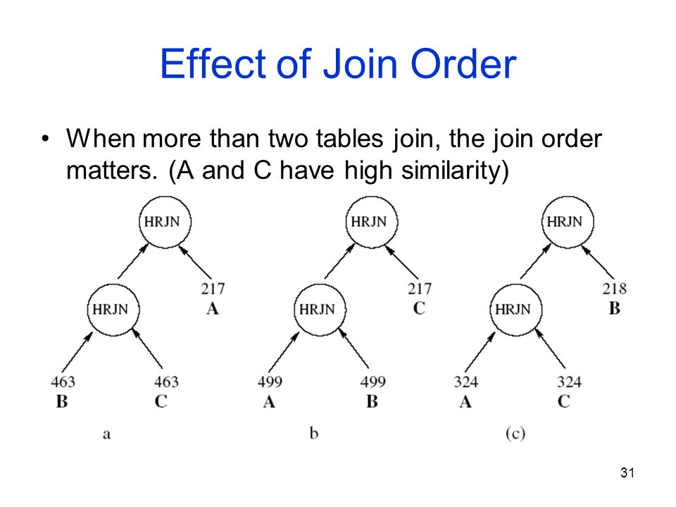 31 Effect of Join Order When more than two tables join, the join order matters.