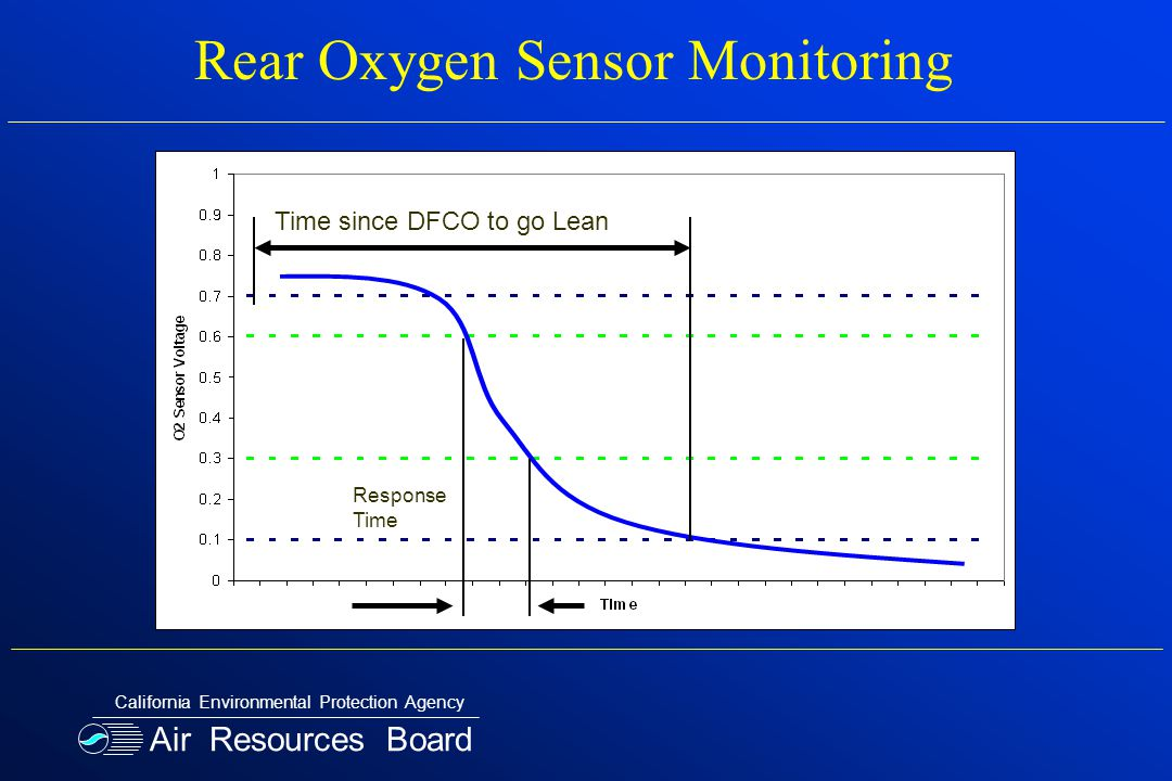 Time since DFCO to go Lean Response Time Rear Oxygen Sensor Monitoring Air Resources Board California Environmental Protection Agency