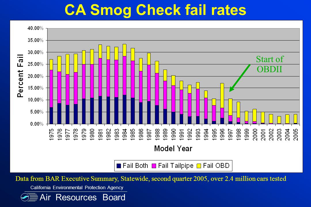 CA Smog Check fail rates Data from BAR Executive Summary, Statewide, second quarter 2005, over 2.4 million cars tested Start of OBDII Air Resources Board California Environmental Protection Agency