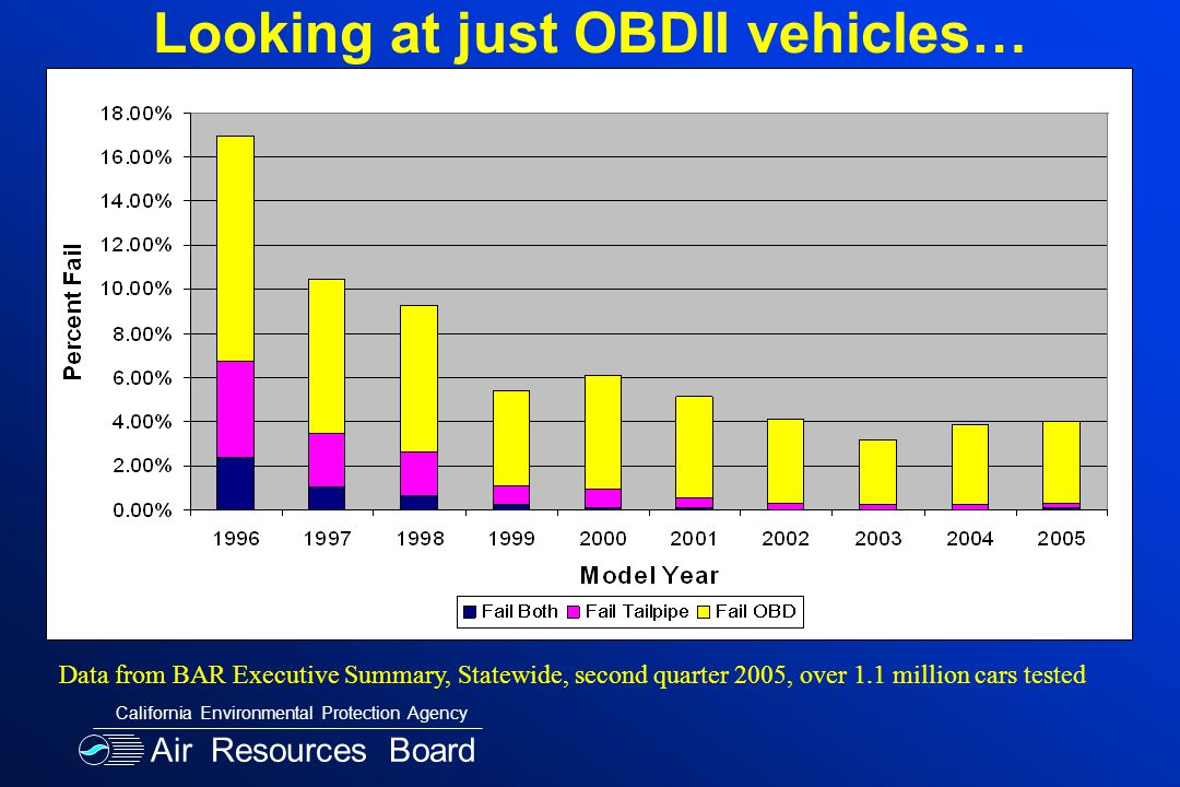Looking at just OBDII vehicles… Data from BAR Executive Summary, Statewide, second quarter 2005, over 1.1 million cars tested Air Resources Board California Environmental Protection Agency