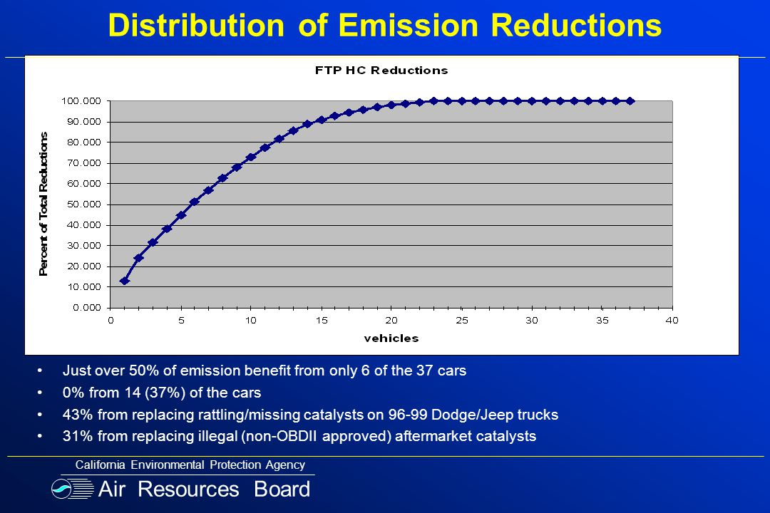Distribution of Emission Reductions Just over 50% of emission benefit from only 6 of the 37 cars 0% from 14 (37%) of the cars 43% from replacing rattl