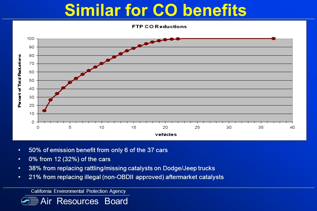 Similar for CO benefits 50% of emission benefit from only 6 of the 37 cars 0% from 12 (32%) of the cars 38% from replacing rattling/missing catalysts on Dodge/Jeep trucks 21% from replacing illegal (non-OBDII approved) aftermarket catalysts Air Resources Board California Environmental Protection Agency