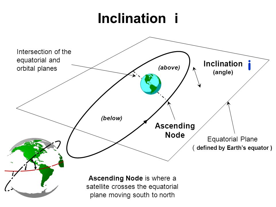 Inclination i Inclination (angle) Equatorial Plane ( defined by Earth's equator ) Intersection of the equatorial and orbital planes (below) (above) As