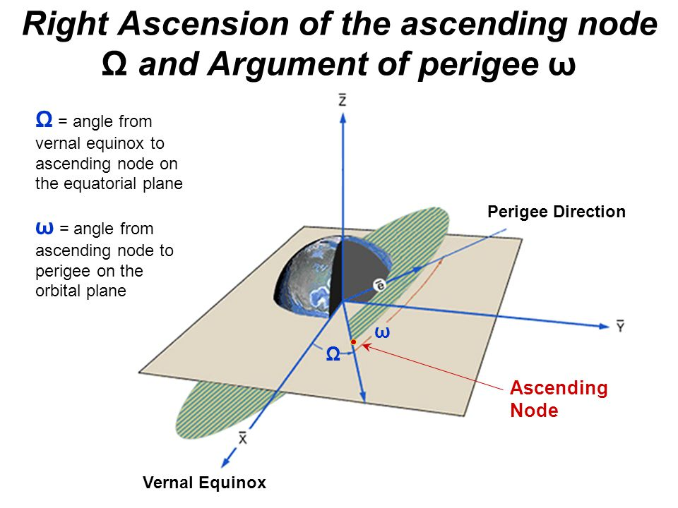 Right Ascension of the ascending node Ω and Argument of perigee ω Vernal Equinox Perigee Direction Ω ω Ω = angle from vernal equinox to ascending node