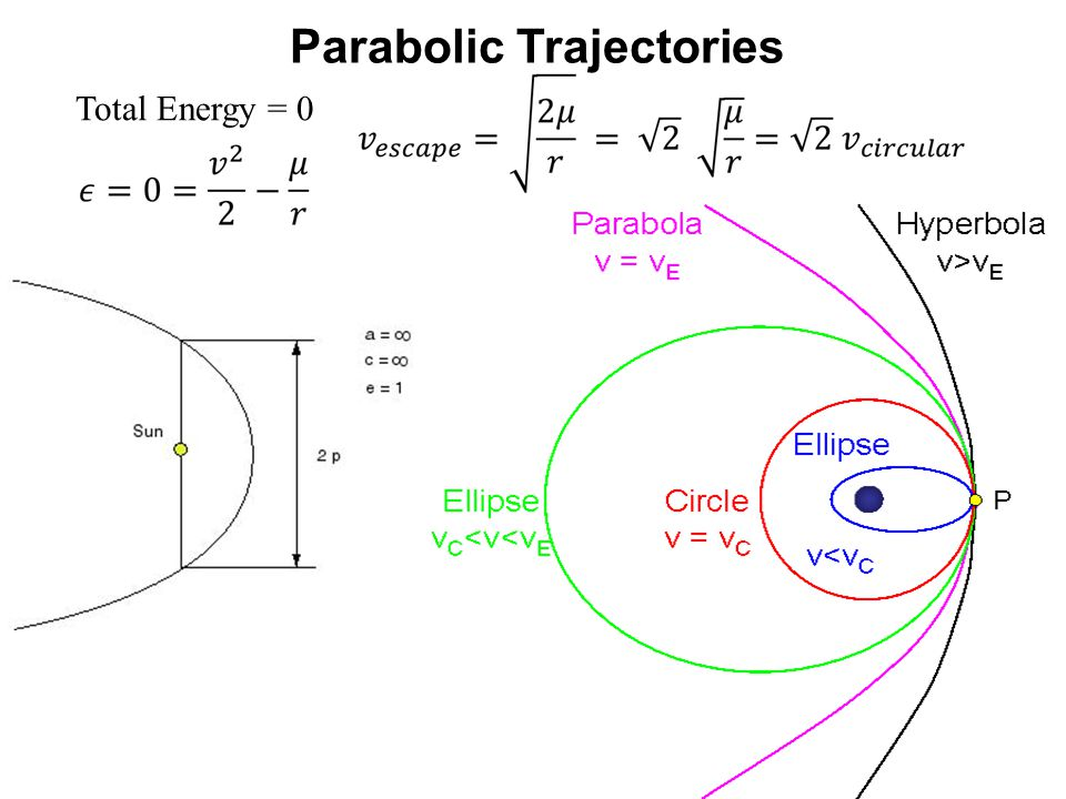 Parabolic Trajectories Total Energy = 0