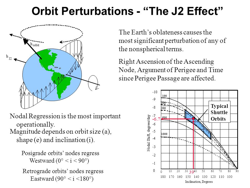 "Orbit Perturbations - ""The J2 Effect"" h orbit J2 The Earth's oblateness causes the most significant perturbation of any of the nonspherical terms. Rig"