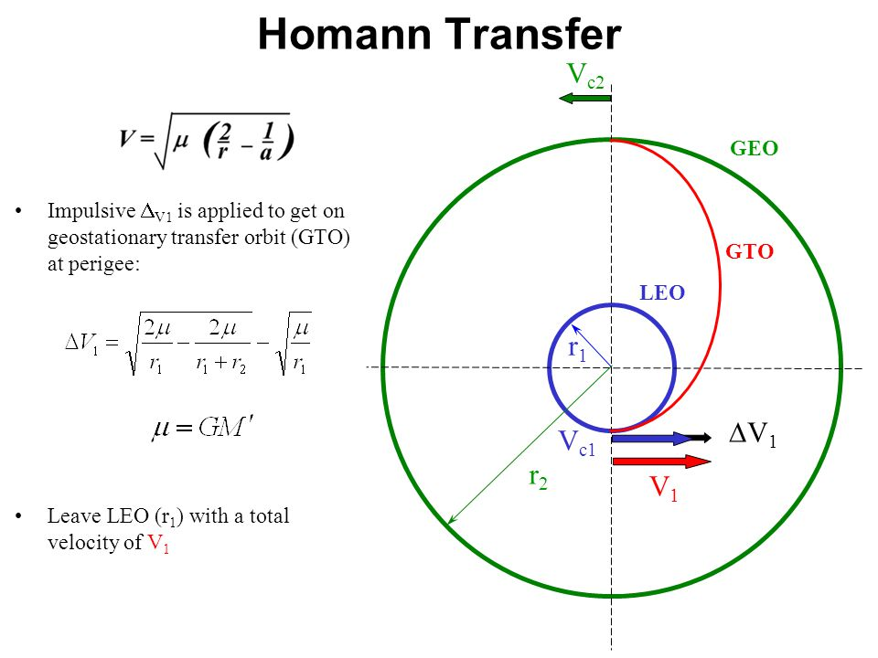 Impulsive  V1 is applied to get on geostationary transfer orbit (GTO) at perigee: Leave LEO (r 1 ) with a total velocity of V 1 LEO GEO r1r1 r2r2 V c