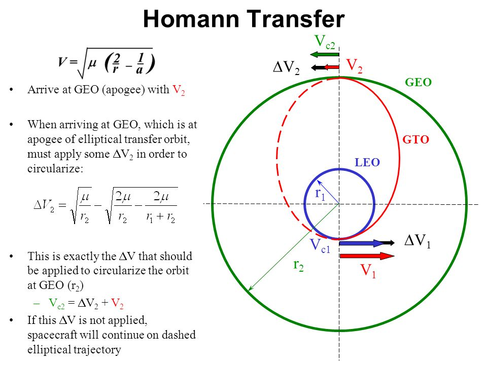 Arrive at GEO (apogee) with V 2 When arriving at GEO, which is at apogee of elliptical transfer orbit, must apply some  V 2 in order to circularize: