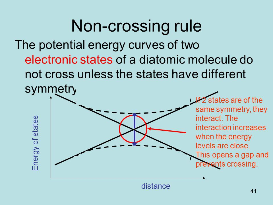 41 Non-crossing rule The potential energy curves of two electronic states of a diatomic molecule do not cross unless the states have different symmetry.