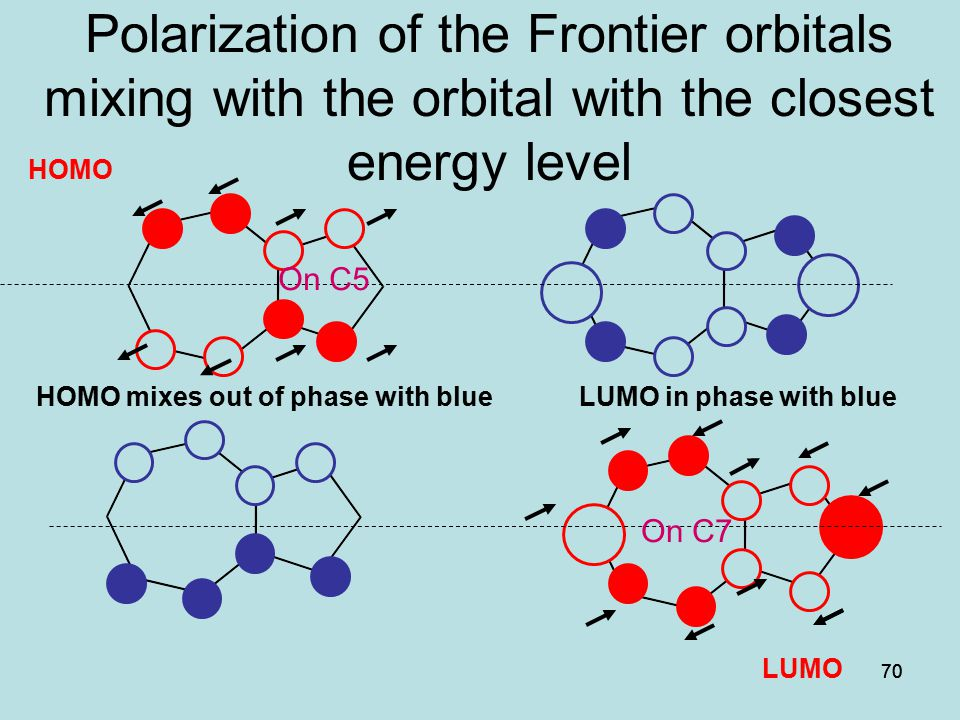 70 Polarization of the Frontier orbitals mixing with the orbital with the closest energy level HOMO mixes out of phase with blue LUMO in phase with bl