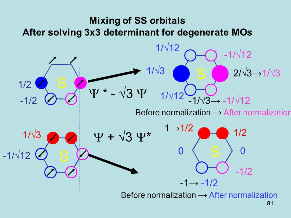 81 S S Mixing of SS orbitals After solving 3x3 determinant for degenerate MOs 1/√3 -1/√12  + √3  * -1/2 1/2 S S 1→1/2  *  - √3  -1→ -1/2 Before normalization → After normalization 00 -1/√3→ -1/√12 2/√3→1/√3 Before normalization → After normalization 0 -1/2 1/2 -1/√12 1/√12 1/√3 1/√12