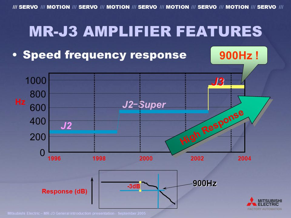 Mitsubishi Electric – MR-J3 General introduction presentation - September 2005 /// SERVO /// MOTION /// SERVO /// MOTION /// SERVO /// MOTION /// SERVO /// MOTION /// SERVO /// MR-J3 AMPLIFIER FEATURES Speed frequency response Response (dB) -3dB 900Hz Hz 1996 1998 2000 2002 2004 J2 ー Super J2 J3 0 200 400 600 800 1000 900Hz .