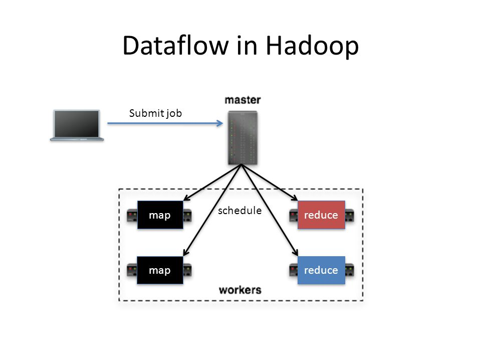 Dataflow in Hadoop Submit job schedule map reduce