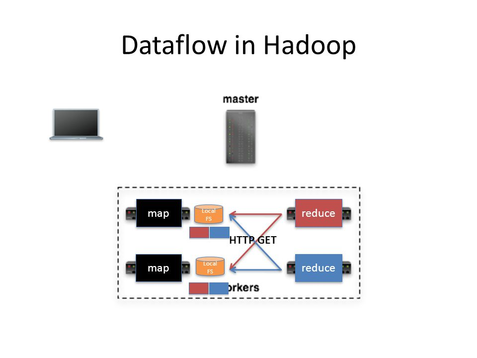 Dataflow in Hadoop map reduce Local FS HTTP GET