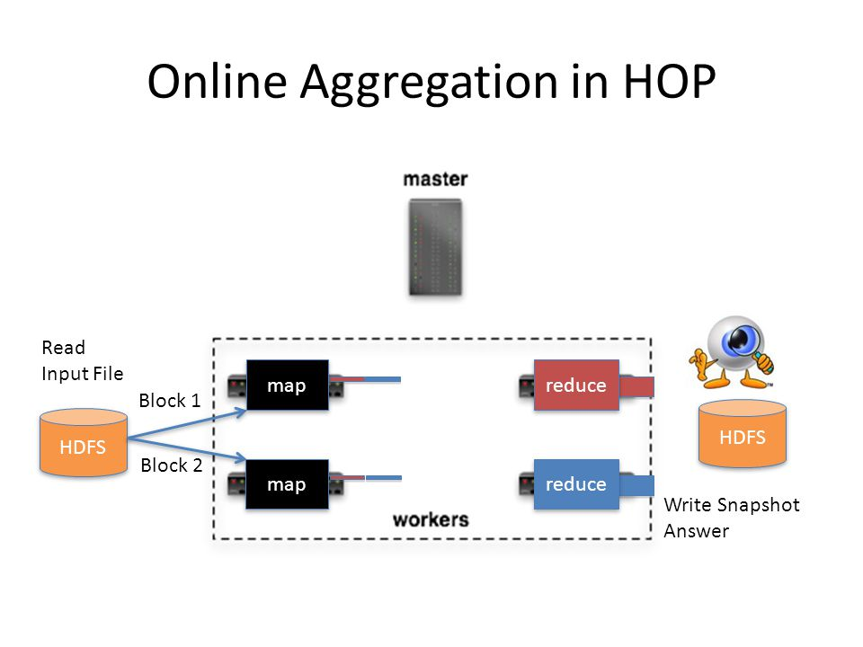 Online Aggregation in HOP HDFS Write Snapshot Answer HDFS Block 1 Block 2 Read Input File map reduce