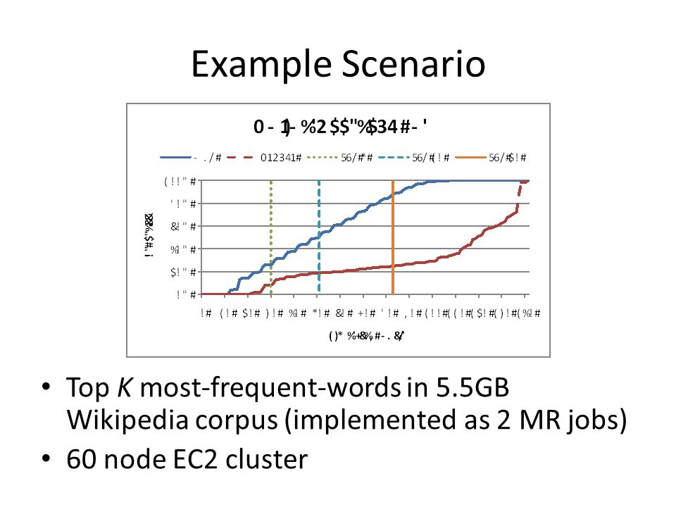 Example Scenario Top K most-frequent-words in 5.5GB Wikipedia corpus (implemented as 2 MR jobs) 60 node EC2 cluster