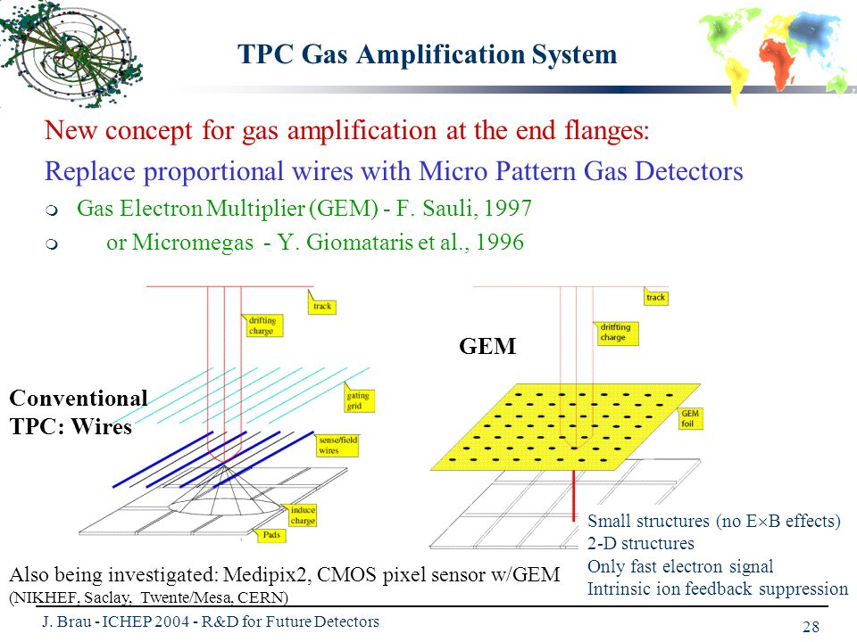 J. Brau - ICHEP 2004 - R&D for Future Detectors 28 GEM Conventional TPC: Wires TPC Gas Amplification System Small structures (no E  B effects) 2-D st