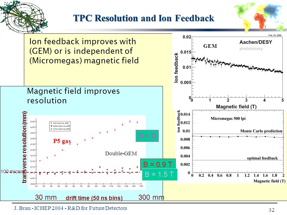 J. Brau - ICHEP 2004 - R&D for Future Detectors 32 Ion feedback improves with (GEM) or is independent of (Micromegas) magnetic field transverse resolu