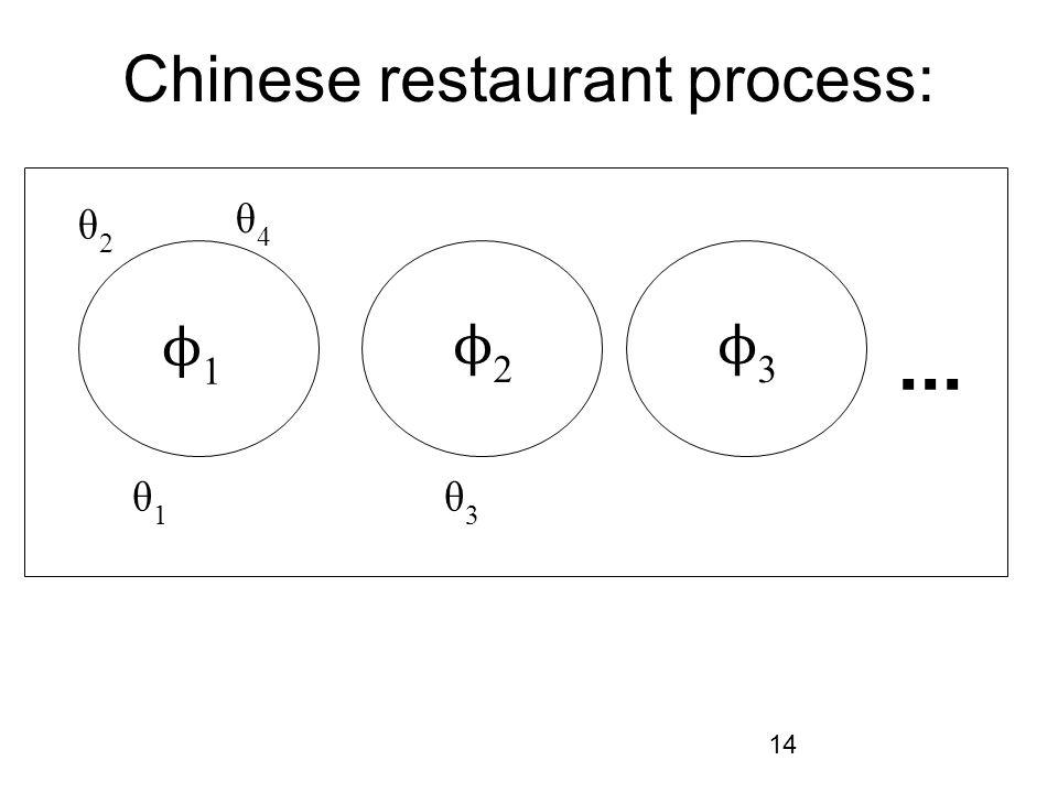 14 Chinese restaurant process:... ϕ1ϕ1 ϕ2ϕ2 ϕ3ϕ3 θ1θ1 θ2θ2 θ3θ3 θ4θ4