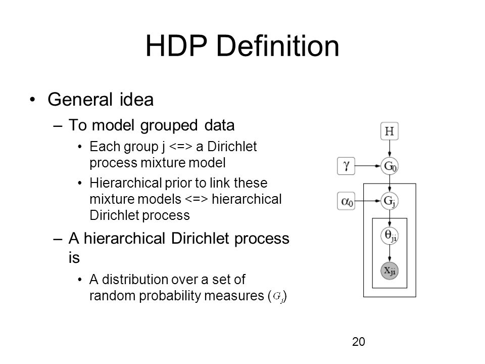 20 HDP Definition General idea –To model grouped data Each group j a Dirichlet process mixture model Hierarchical prior to link these mixture models hierarchical Dirichlet process –A hierarchical Dirichlet process is A distribution over a set of random probability measures ( )
