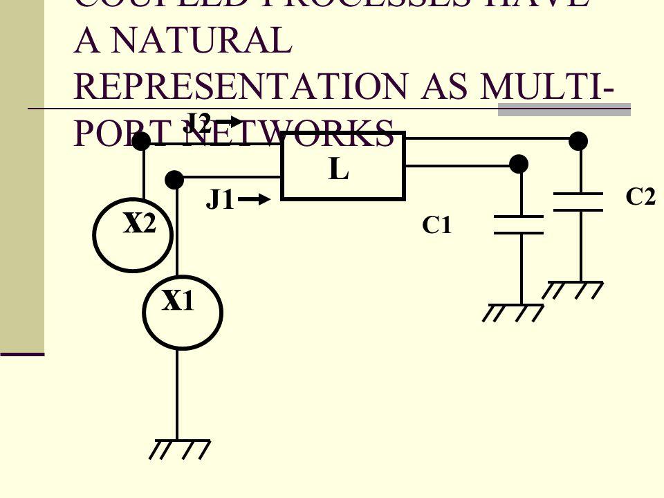COUPLED PROCESSES HAVE A NATURAL REPRESENTATION AS MULTI- PORT NETWORKS x1x1 L J1 C1 x2x2 C2 J2