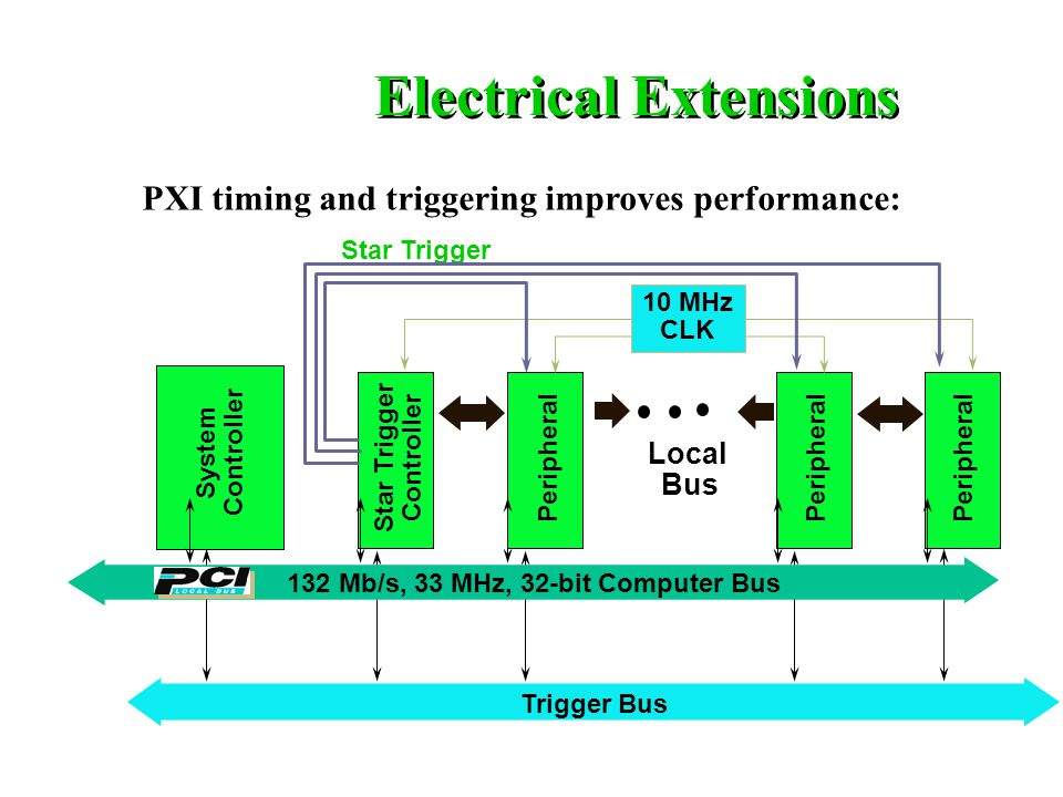 Trigger Bus System Controller Star Trigger Controller Peripheral 10 MHz CLK 132 Mb/s, 33 MHz, 32-bit Computer Bus Star Trigger Local Bus Electrical Extensions PXI timing and triggering improves performance: