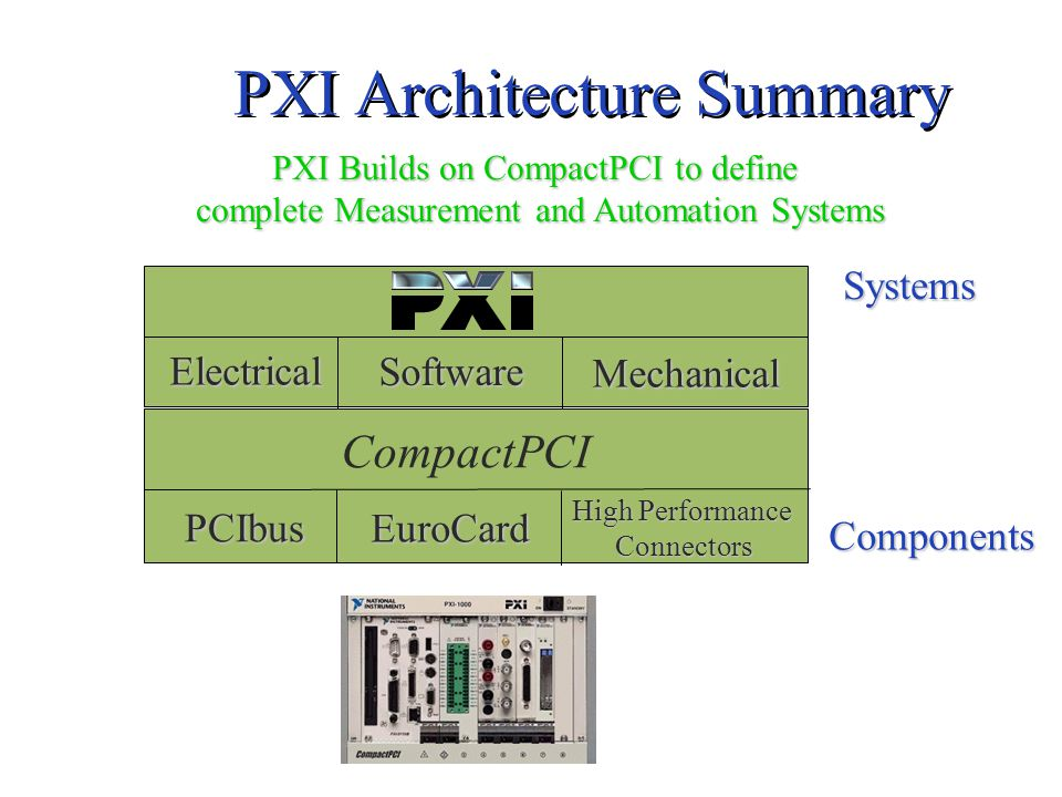 Electrical Mechanical Software Instrumentation Extensions CompactPCI PCIbus EuroCard High Performance Connectors ComponentsSystems PXI Architecture Summary PXI Builds on CompactPCI to define complete Measurement and Automation Systems