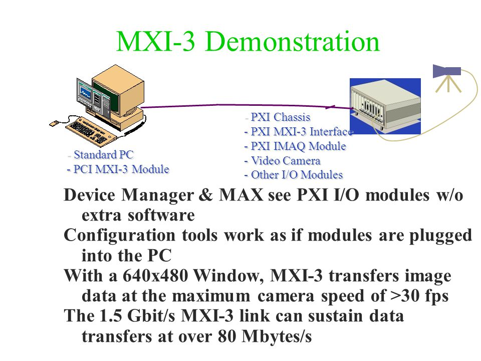 MXI-3 Demonstration Device Manager & MAX see PXI I/O modules w/o extra software Configuration tools work as if modules are plugged into the PC With a 640x480 Window, MXI-3 transfers image data at the maximum camera speed of >30 fps The 1.5 Gbit/s MXI-3 link can sustain data transfers at over 80 Mbytes/s - PXI Chassis - PXI MXI-3 Interface - PXI IMAQ Module - Video Camera - Other I/O Modules - Standard PC - PCI MXI-3 Module