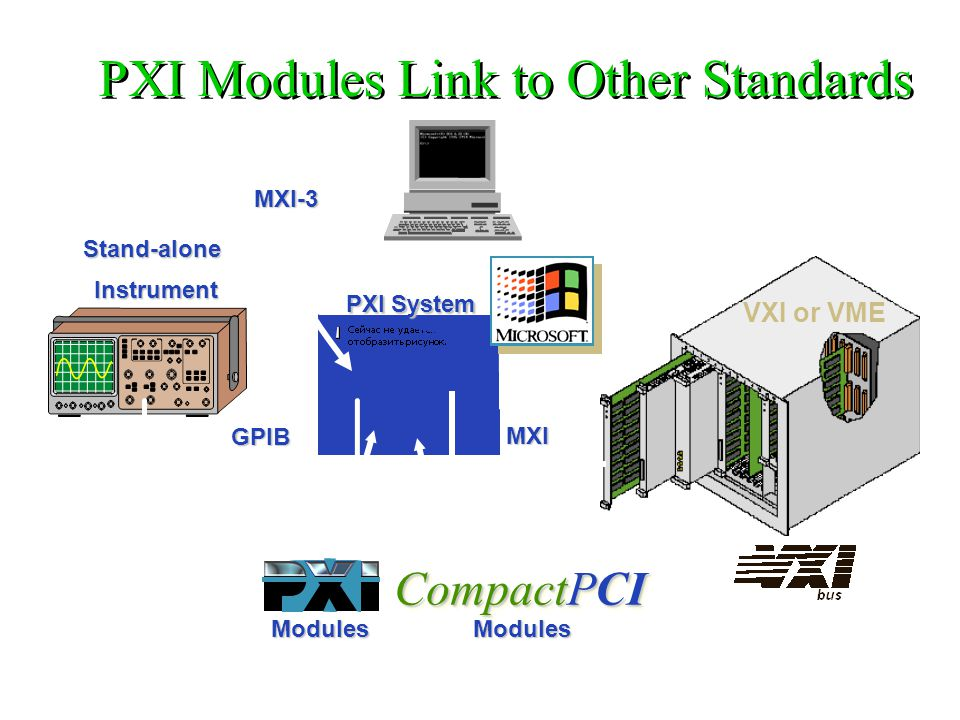MXI GPIB VXI or VME Stand-alone Instrument Instrument PXI System ModulesModules CompactPCI PXI Modules Link to Other Standards MXI-3
