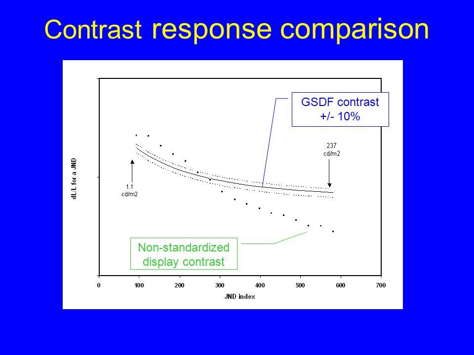 22-Sept-200310 DIQ Softcopy Examples Quantify % deviation from GSDF curve Define criteria for min & max luminance Define visual luminance evaluation E