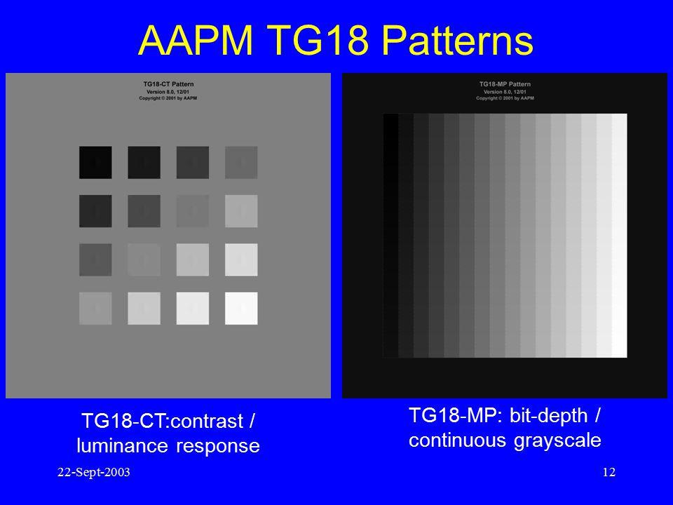 22-Sept-200311 Contrast response comparison Non-standardized display contrast GSDF contrast +/- 10%