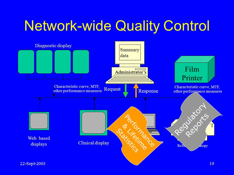 22-Sept-200318 Use Case: Quality Control Management Centralized management application: –Queries devices for calibration date, luminance characteristi