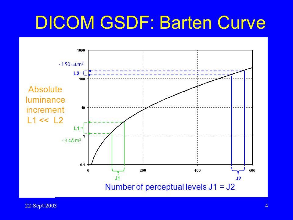 22-Sept-20033 DICOM Image Consistency Efforts Three DICOM initiatives (1998-99): –Grayscale Standard Display Function (GSDF) –Presentation LUT (P-LUT)