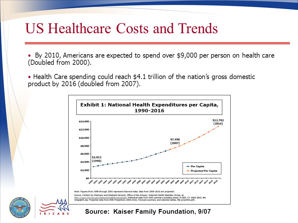 US Healthcare Costs and Trends By 2010, Americans are expected to spend over $9,000 per person on health care (Doubled from 2000).