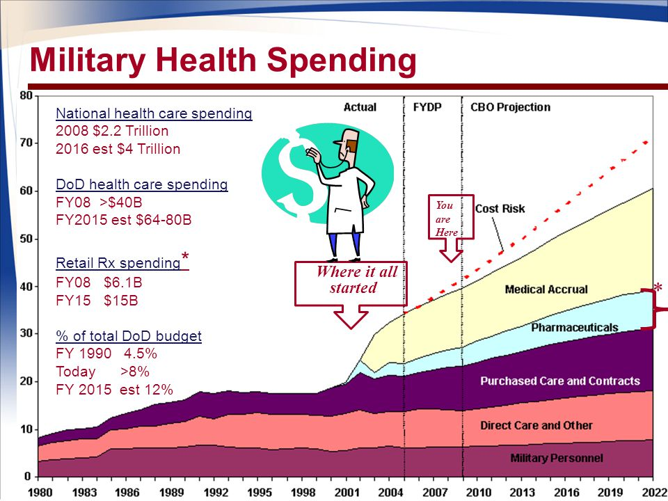 Military Health Spending National health care spending 2008 $2.2 Trillion 2016 est $4 Trillion DoD health care spending FY08 >$40B FY2015 est $64-80B Retail Rx spending * FY08 $6.1B FY15 $15B % of total DoD budget FY 1990 4.5% Today >8% FY 2015 est 12% Where it all started You are Here *