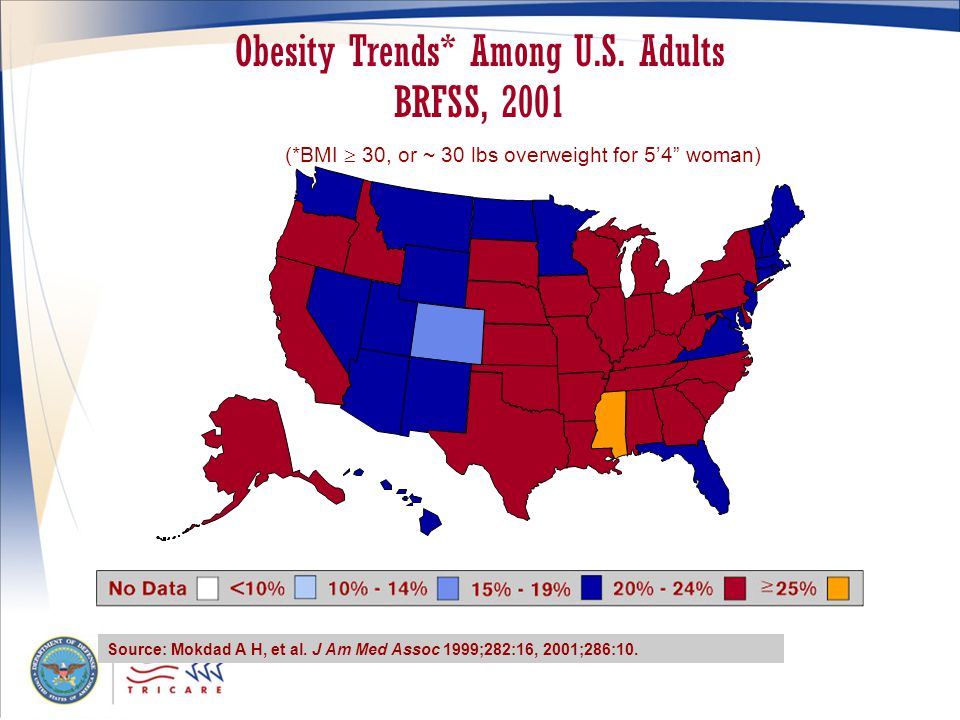 Obesity Trends* Among U.S. Adults BRFSS, 2001 Source: Mokdad A H, et al.