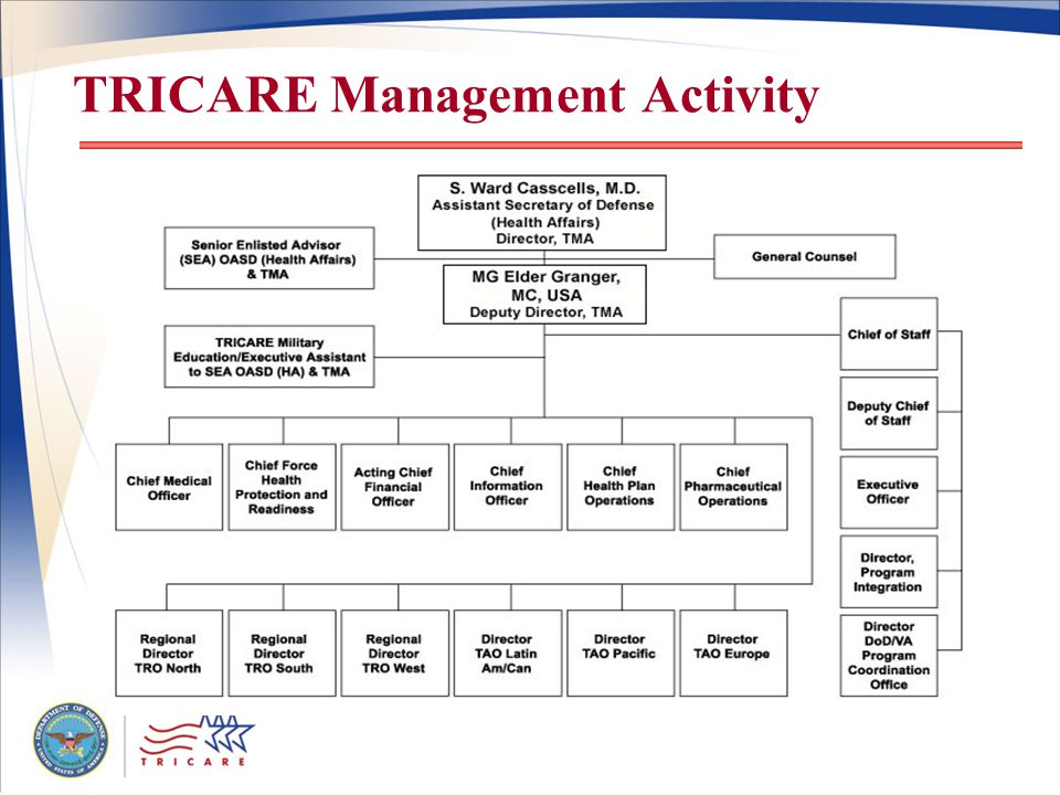 TRICARE Management Activity