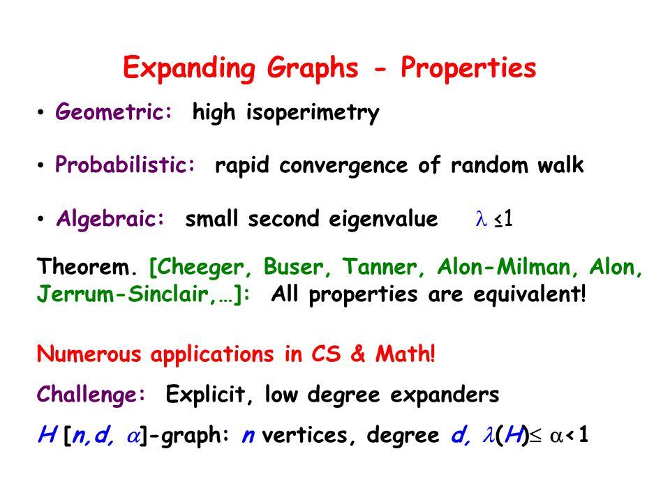 Expanding Graphs - Properties Geometric: high isoperimetry Probabilistic: rapid convergence of random walk Algebraic: small second eigenvalue ≤1 Theor