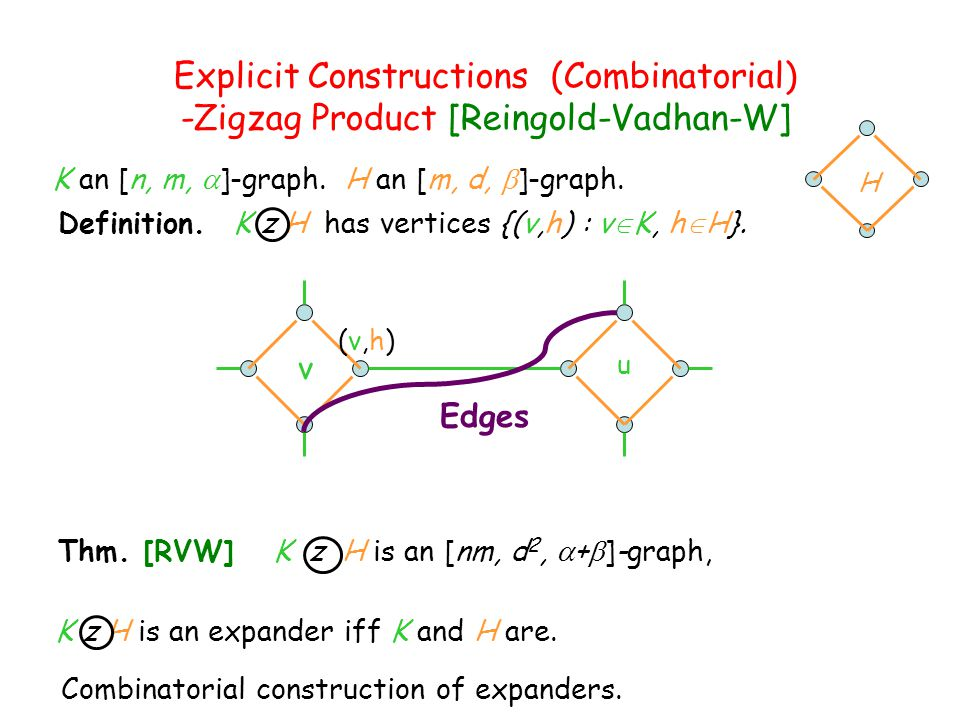 Explicit Constructions (Combinatorial) -Zigzag Product [Reingold-Vadhan-W] K an [n, m,  ]-graph. H an [m, d,  ]-graph. Combinatorial construction of