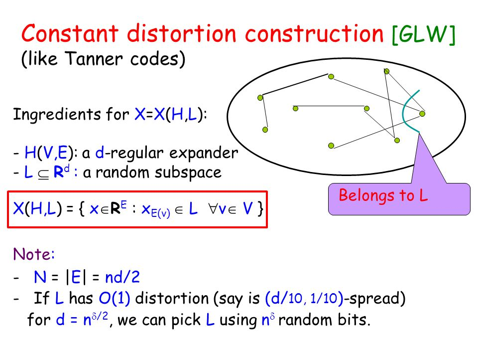 Constant distortion construction [GLW] (like Tanner codes) Belongs to L Ingredients for X=X(H,L): - H(V,E): a d-regular expander - L  R d : a random