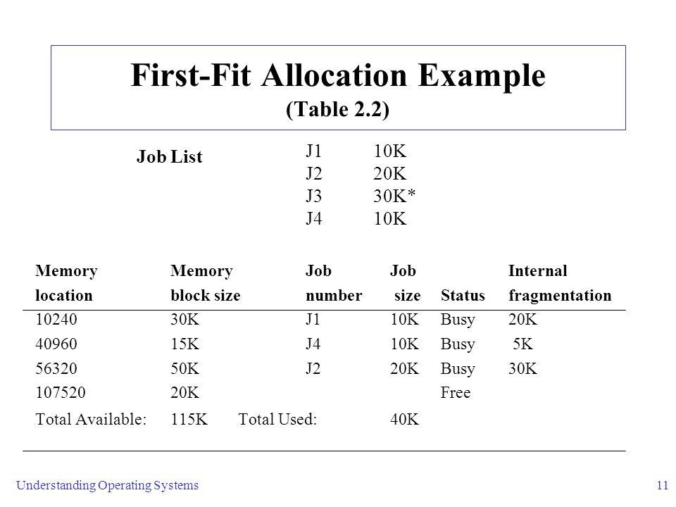 Understanding Operating Systems11 First-Fit Allocation Example (Table 2.2) J1 10K J2 20K J3 30K* J4 10K Memory MemoryJob JobInternal locationblock sizenumber sizeStatusfragmentation 10240 30KJ1 10KBusy20K 40960 15KJ4 10KBusy 5K 56320 50KJ2 20KBusy30K 107520 20K Free Total Available:115KTotal Used: 40K Job List