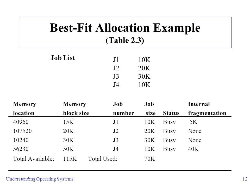 Understanding Operating Systems12 Best-Fit Allocation Example (Table 2.3) J1 10K J2 20K J3 30K J4 10K Memory MemoryJob JobInternal locationblock sizenumber sizeStatusfragmentation 40960 15KJ1 10KBusy 5K 10752020KJ2 20KBusyNone 10240 30KJ3 30KBusyNone 56230 50KJ4 10KBusy40K Total Available:115KTotal Used: 70K Job List