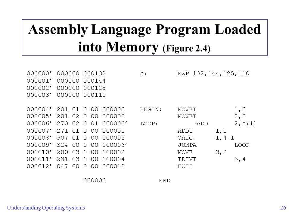 Understanding Operating Systems26 Assembly Language Program Loaded into Memory (Figure 2.4)