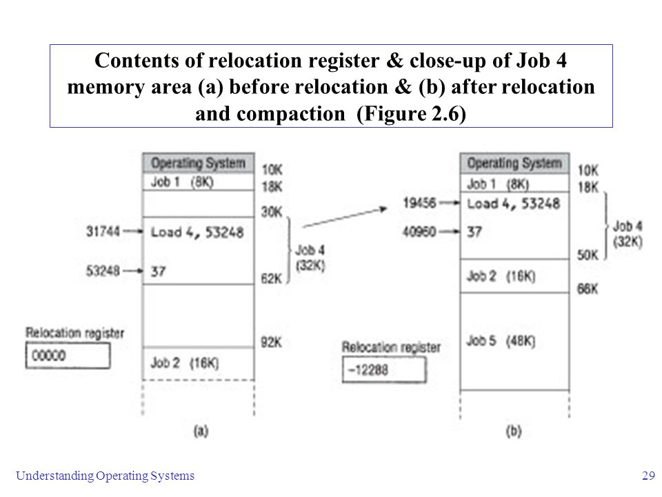 Understanding Operating Systems29 Contents of relocation register & close-up of Job 4 memory area (a) before relocation & (b) after relocation and compaction (Figure 2.6)