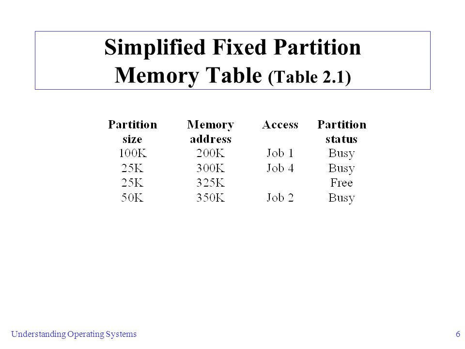 Understanding Operating Systems6 Simplified Fixed Partition Memory Table (Table 2.1)